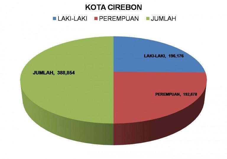Jumlah Penduduk Kota Cirebon Capai 388.854 Jiwa