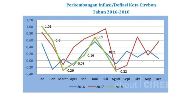 Agustus 2018 Kota Cirebon Alami Deflasi, Bahan Makanan Beri Andil Terbesar