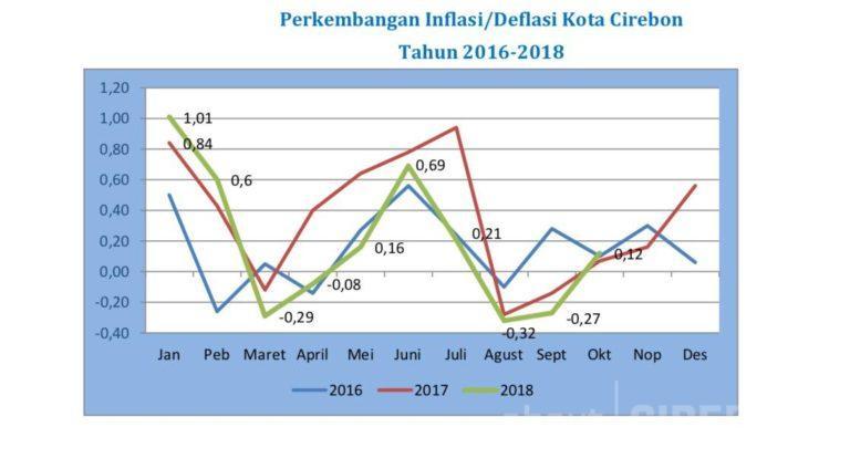 Bulan Oktober 2018, Makanan Jadi Beri Andil Terbesar Inflasi di Kota Cirebon