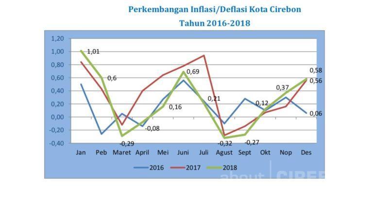 Bahan Makanan Berikan Andil Inflasi Terbesar di Kota Cirebon