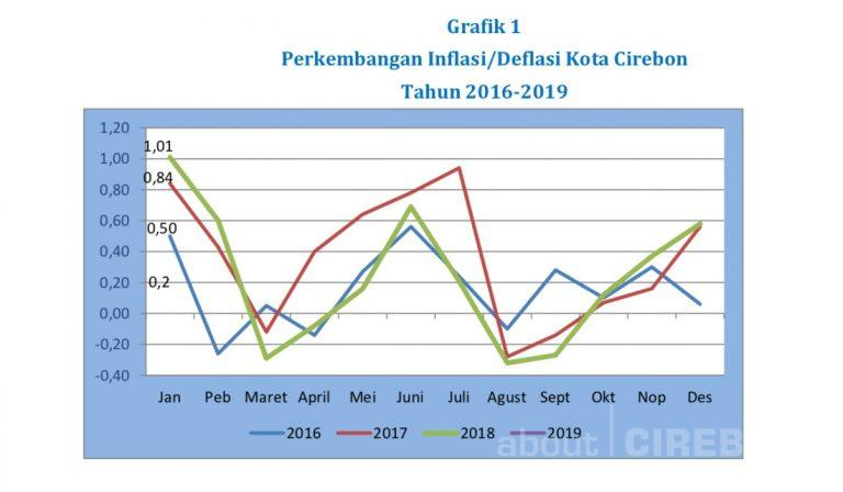 Bulan Januari 2019, Kota Cirebon Alami Inflasi Sebesar 0,20 Persen