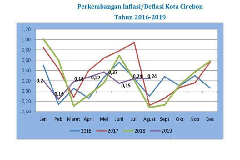 Bulan Agustus 2019, Kota Cirebon Alami Inflasi Sebesar 0,24 Persen