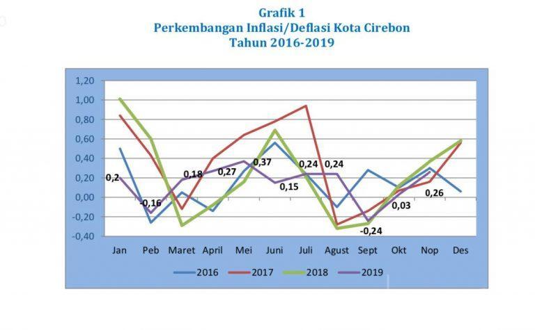 Bulan November 2019 Kota Cirebon Alami Inflasi, Bahan Makanan Berikan Andil Terbesar