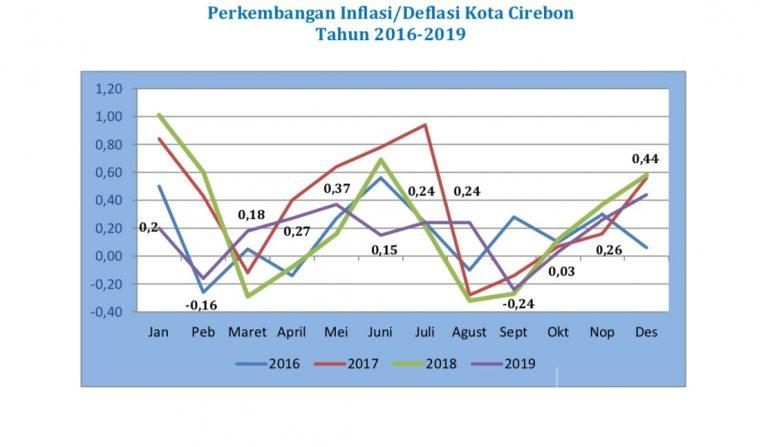 Bulan Desember 2019, BPS Mencatat Kota Cirebon Mengalami Inflasi