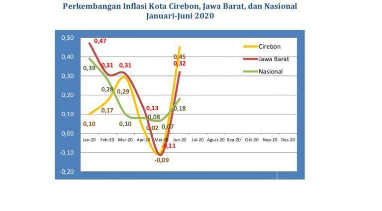 Bulan Juni 2020, BPS Mencatat Kota Cirebon Mengalami Inflasi Sebesar 0,45 Persen