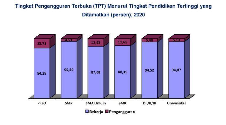Setahun Terakhir, BPS Kota Cirebon Mencatat Tingkat Pengangguran sebesar 10,97 Persen