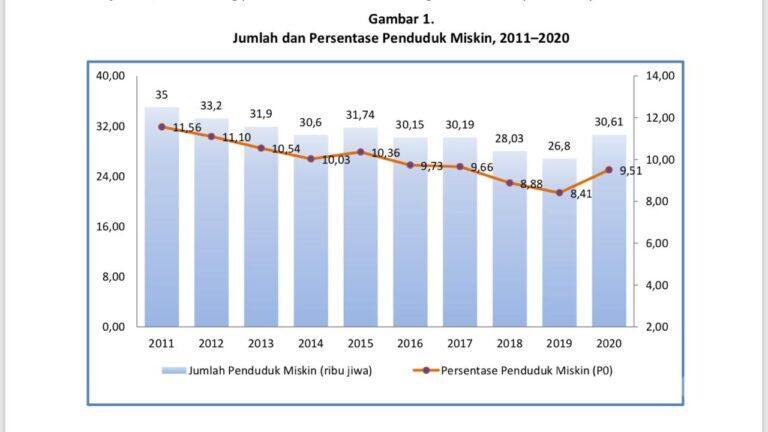 BPS Kota Cirebon : Jumlah Penduduk Miskin Tahun 2020 Capai 30,61 Ribu Orang