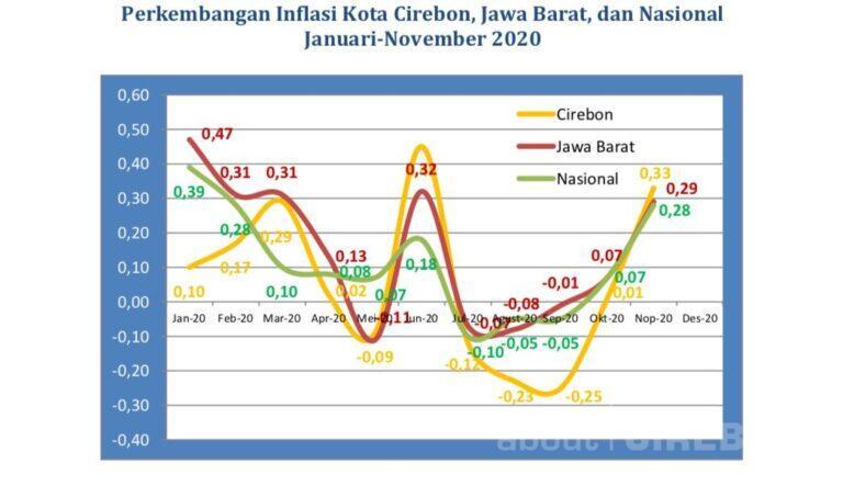 November 2020, Kota Cirebon Alami Inflasi Sebesar 0,33 Persen