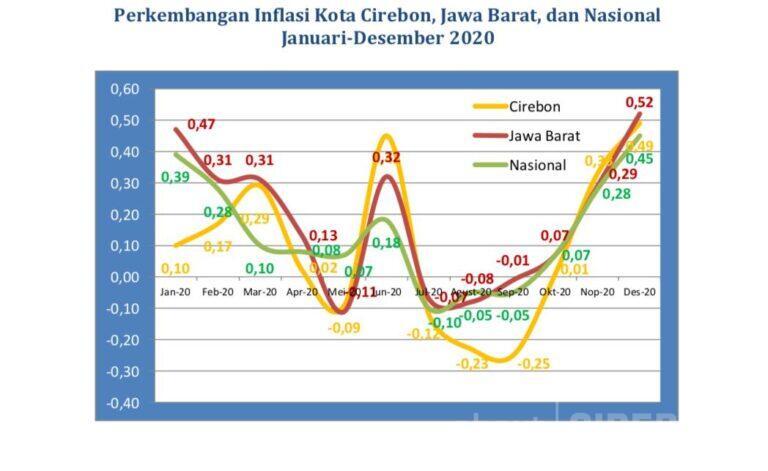 Bulan Desember 2020, Kota Cirebon Alami Inflasi Sebesar 0,49 Persen