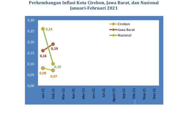 Februari 2021 Kota Cirebon Alami Inflasi 0,07 Persen, Cabai Sumbang Inflasi