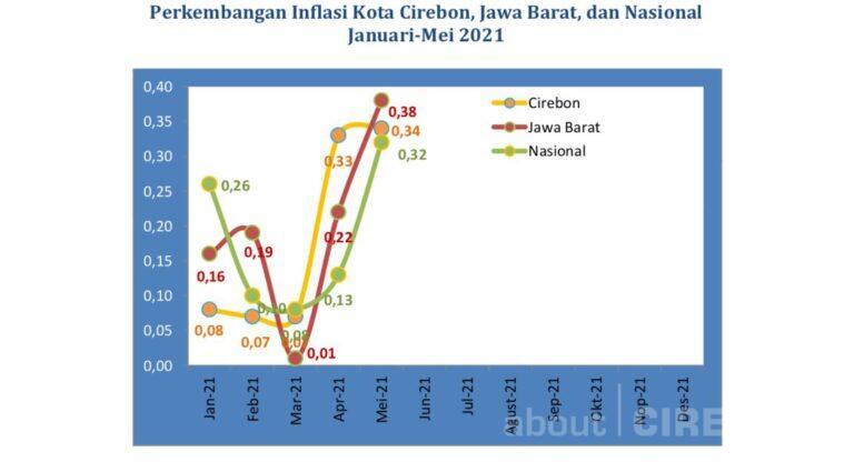 Mei 2021, Kota Cirebon Alami Inflasi Sebesar 0,34 Persen